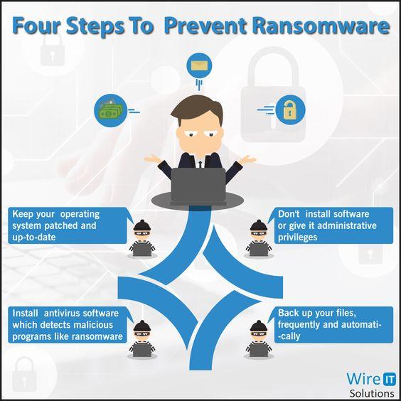 3. Metode de protejare impotriva virusilor de tip ransomware